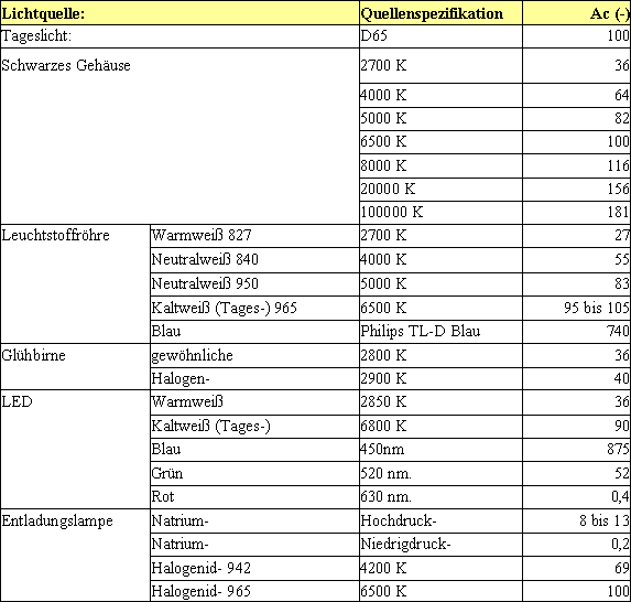 Ac examples
